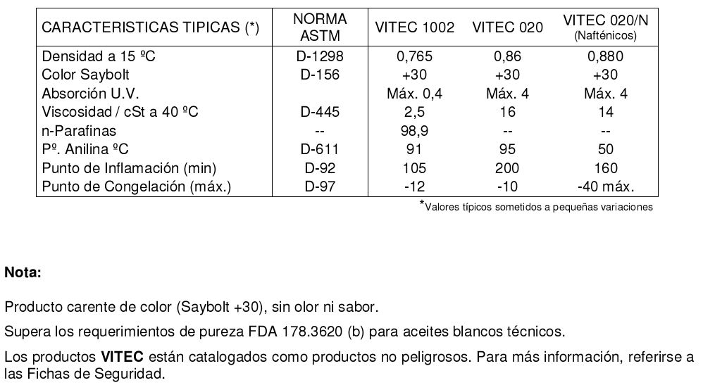 tabla_aceites_blancos_tecnicos
